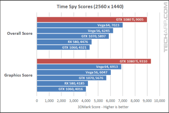 NVIDIA GeForce GTX 1080 Ti Time Spy results
