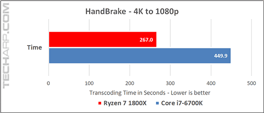 The AMD Ryzen 7 1800X Performance In Video Transcoding