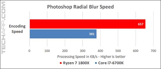 The AMD Ryzen 7 1800X Performance In Radial Blur