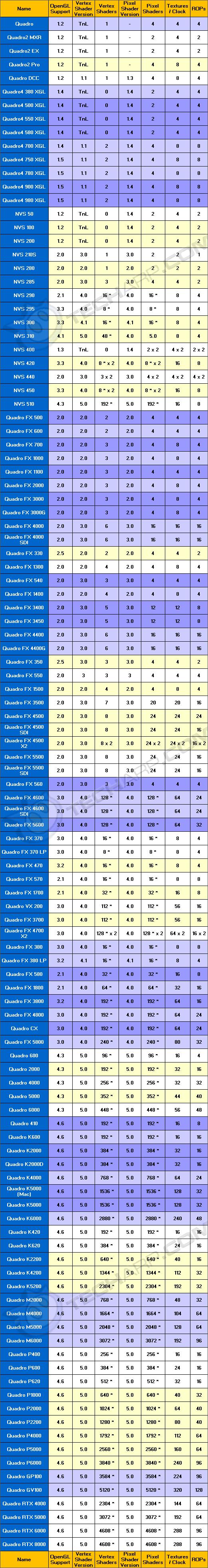 Workstation Graphics Card Comparison Guide - NVIDIA