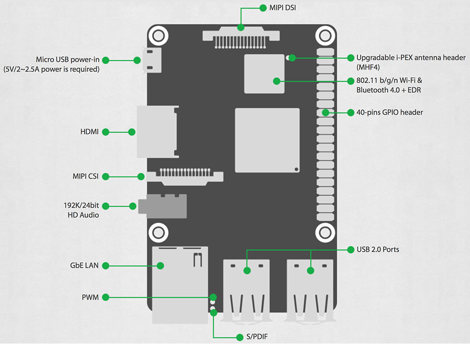 The ASUS Tinker Board layout
