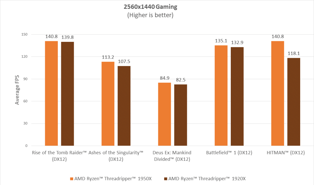 AMD Ryzen Threadripper 1440p gaming results