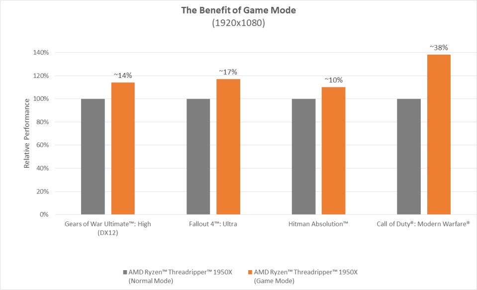 The AMD Ryzen Threadripper Game Mode results