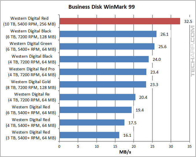 10TB WD Red - Business Disk WinBench 99