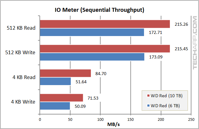 10TB WD Red - IOMeter sequential speed