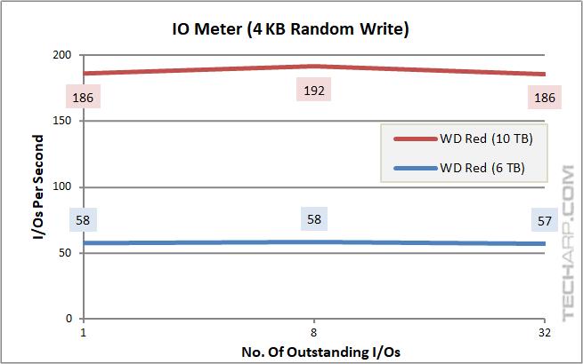10TB WD Red - IOPS - 4K random write