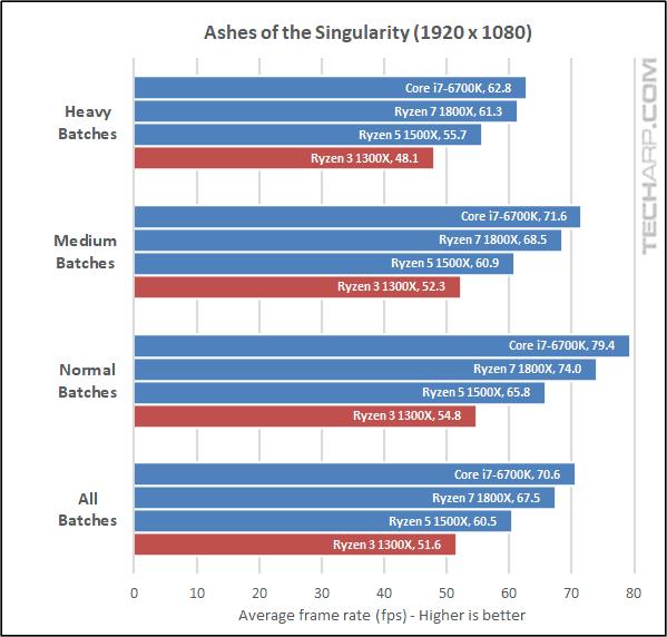 AMD Ryzen 3 1300X AOTS results