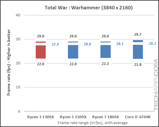 AMD Ryzen 3 1300X Warhammer results