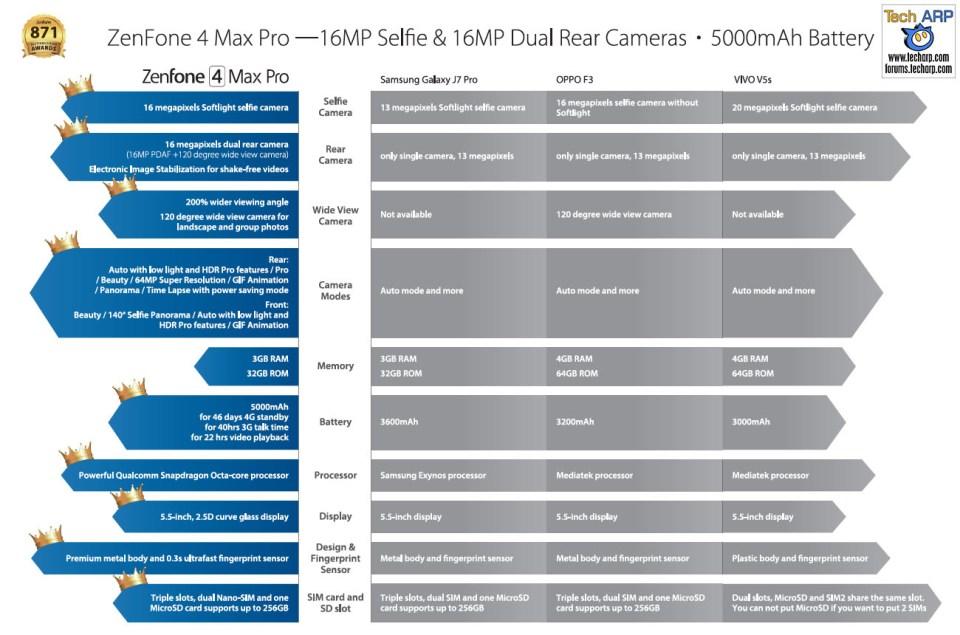 The ASUS ZenFone 4 Max Pro (ZC554KL) comparison