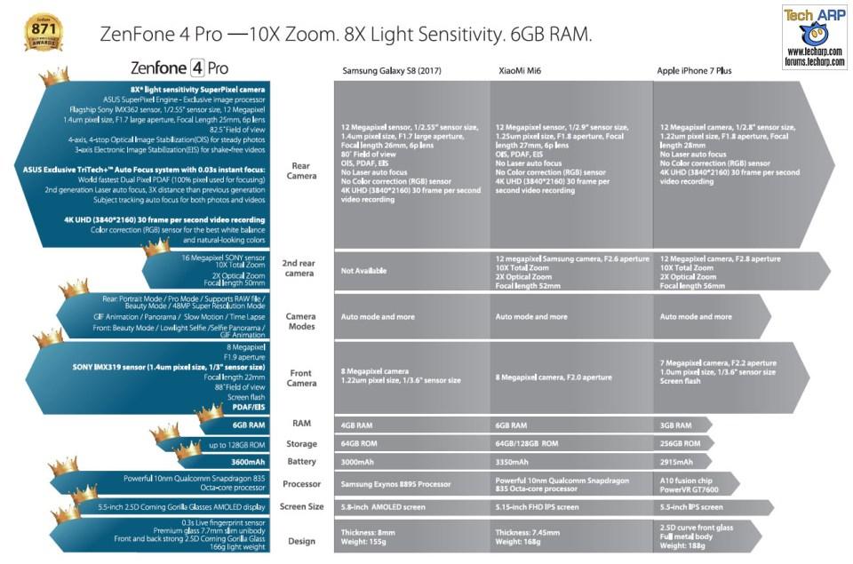 The ASUS ZenFone 4 Pro (ZS551KL) Smartphone comparison
