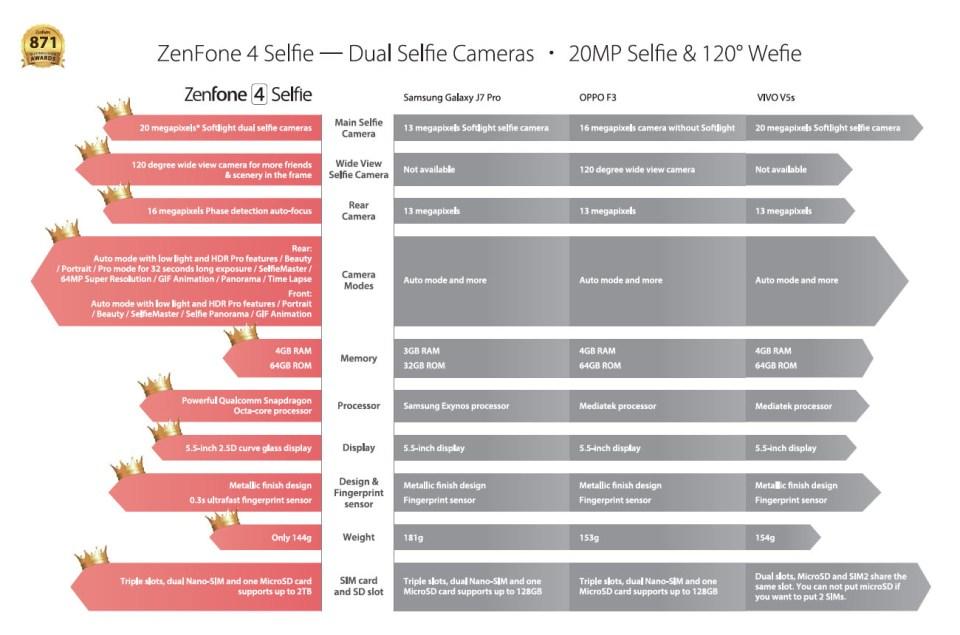 The ASUS ZenFone 4 Selfie (ZD553KL) comparison