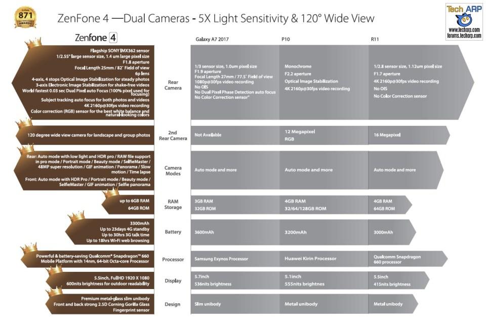 The ASUS ZenFone 4 (ZE554KL) Smartphone specifications