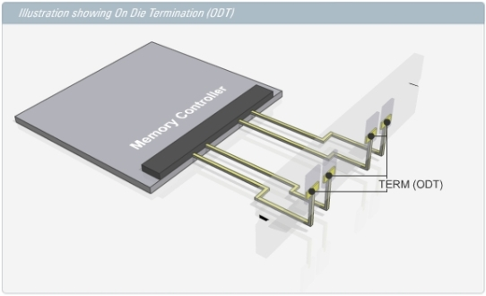 DRAM Termination - On-Die Termination
