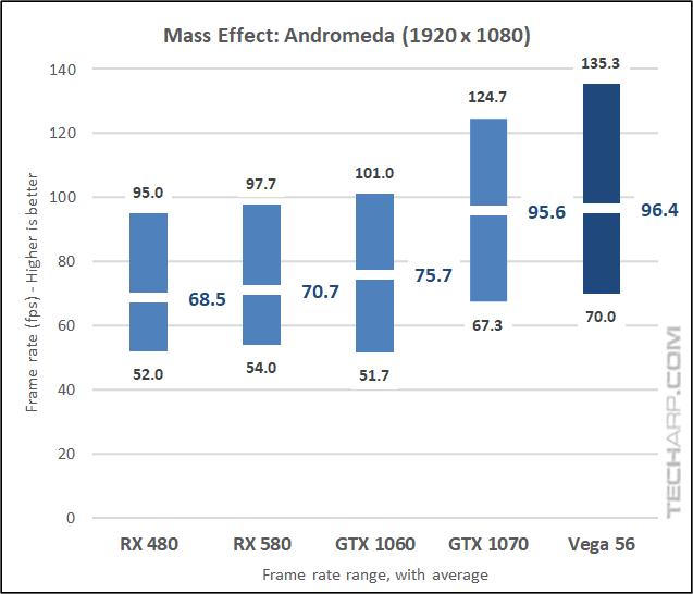 The AMD Radeon RX Vega 56 Andromeda 1080p results