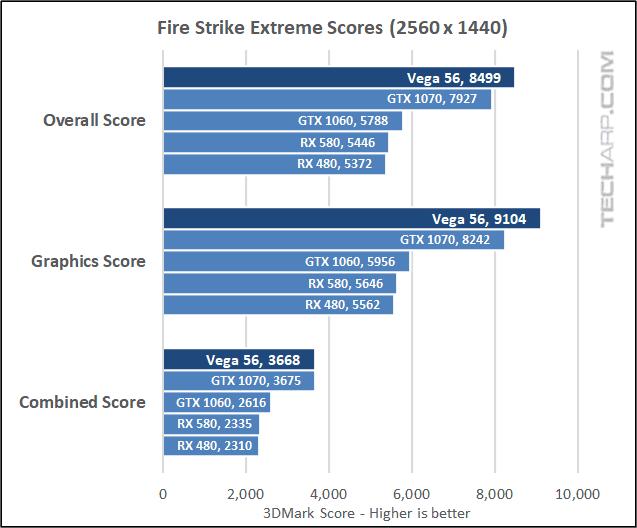 The AMD Radeon RX Vega 56 Fire Strike 1440p results