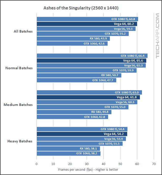 AMD Radeon RX Vega 64 AOTS 1440p results
