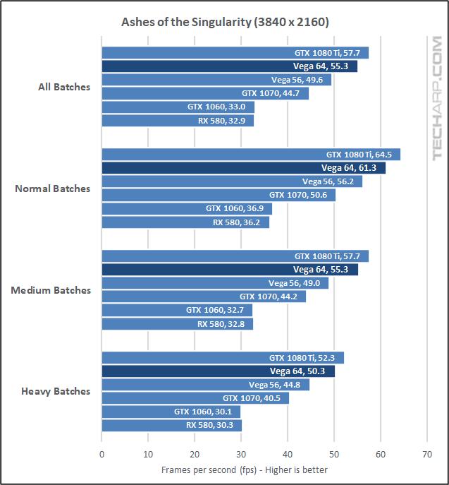 AMD Radeon RX Vega 64 AOTS 2160p results