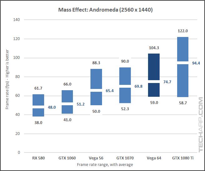 AMD Radeon RX Vega 64 Andromeda 1440p results