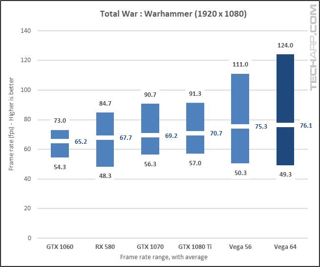 AMD Radeon RX Vega 64 Warhammer 1080p results