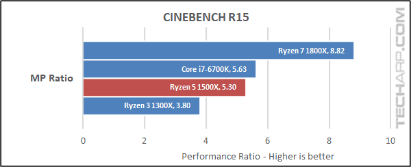 The AMD Ryzen 5 1500X CineBench results