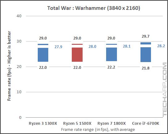 The AMD Ryzen 5 1500X Warhammer results