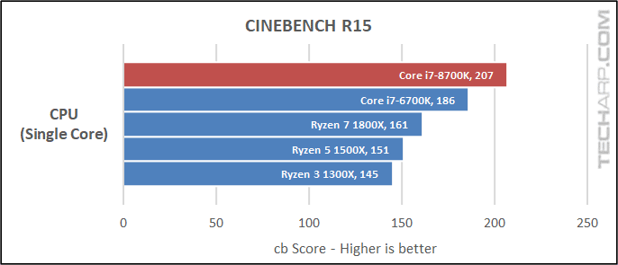The Intel Core i7-8700K CineBench results