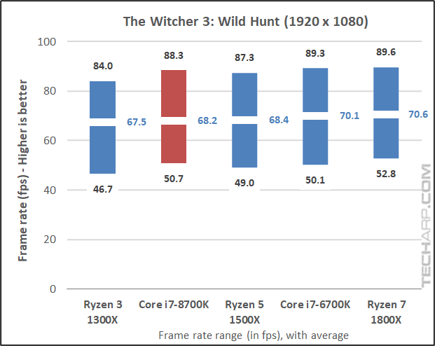 The Intel Core i7-8700K Witcher3 results