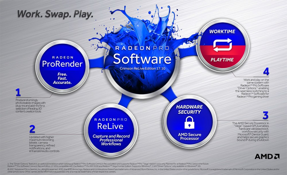 The Radeon Pro Software Crimson ReLive Edition 17.10 infographic