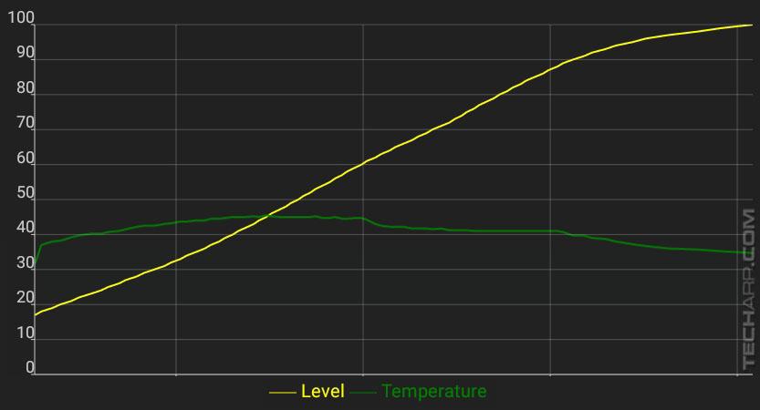 ASUS ZenFone 4 Max Pro battery rechargingspeed