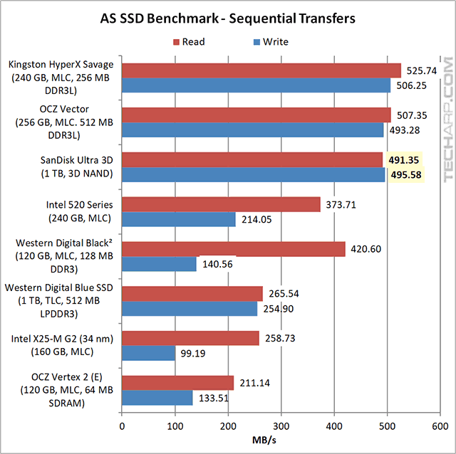 1TB SanDisk Ultra 3D SSD AS SSD results