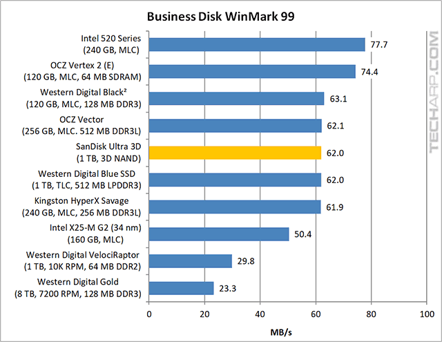 1TB SanDisk Ultra 3D SSD Business WinMark results