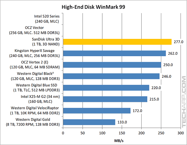 The 1TB SanDisk Ultra 3D SSD (SDSSDH3-1T00) Review - The 1TB SanDisk