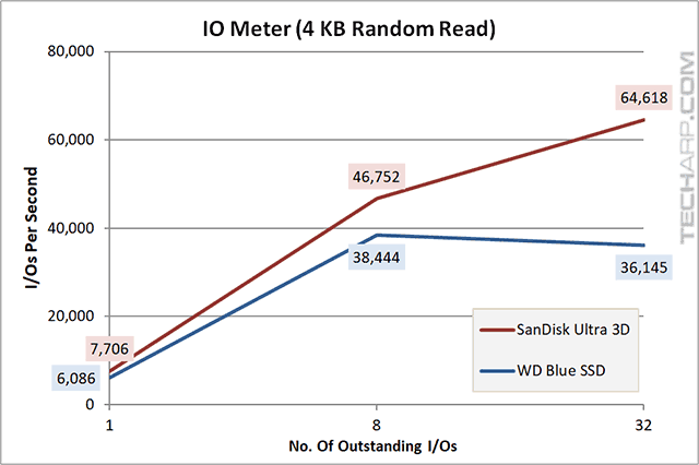 1TB SanDisk Ultra 3D SSD IOMeter 4KB random read results