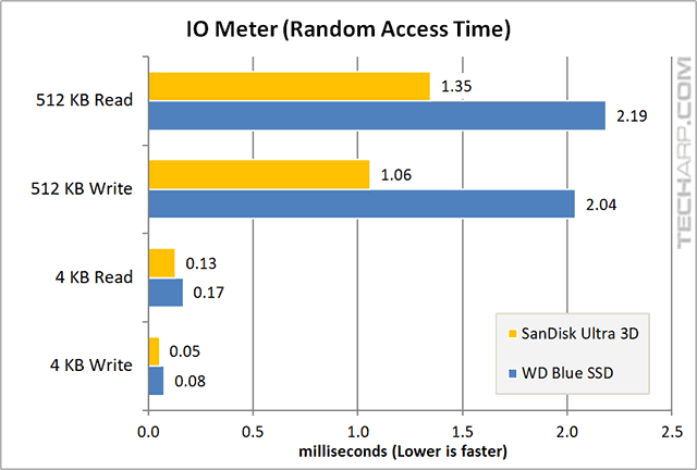 1TB SanDisk Ultra 3D SSD IOMeter random access time results