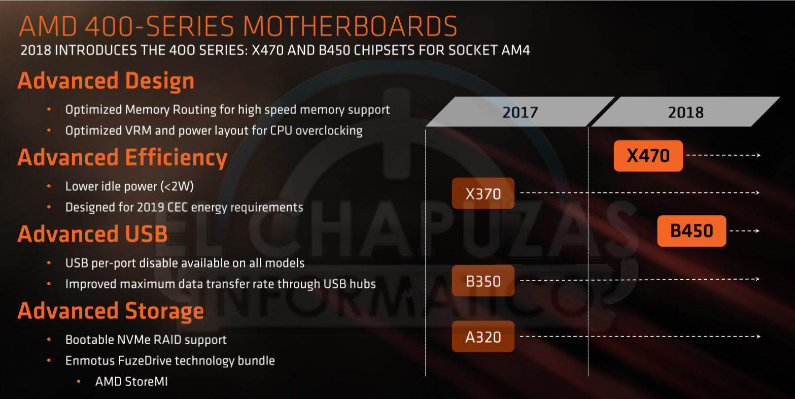 AMD 400 Series Chipsets