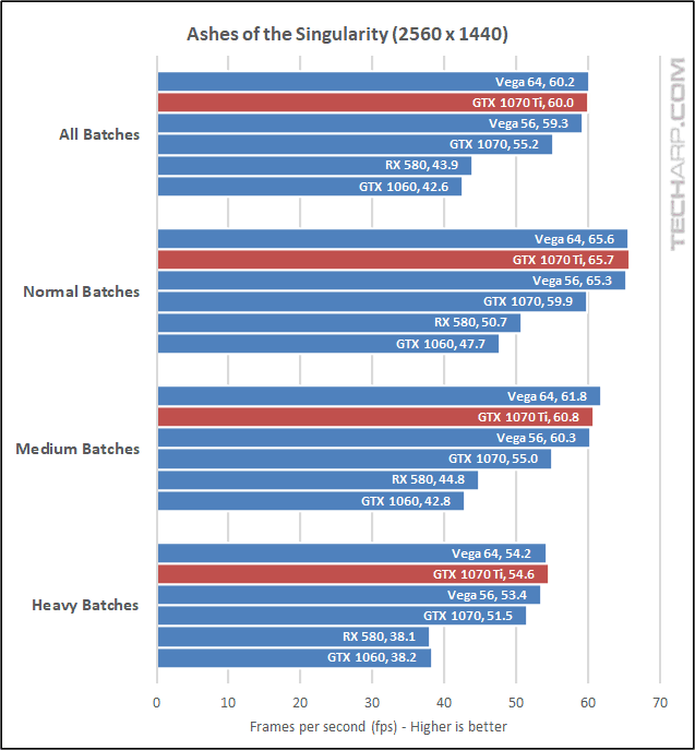 NVIDIA GeForce GTX 1070 Ti AOTS 1440p results