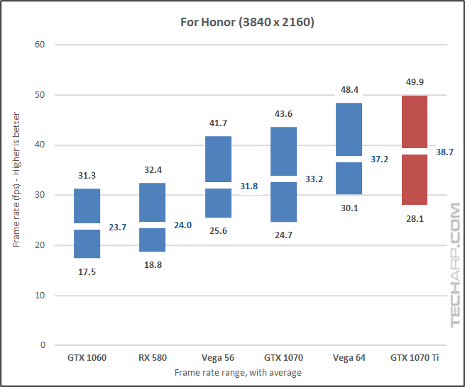 NVIDIA GeForce GTX 1070 Ti For Honor 2160p results