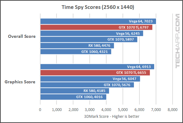 NVIDIA GTX 1070 Ti Time Spy results
