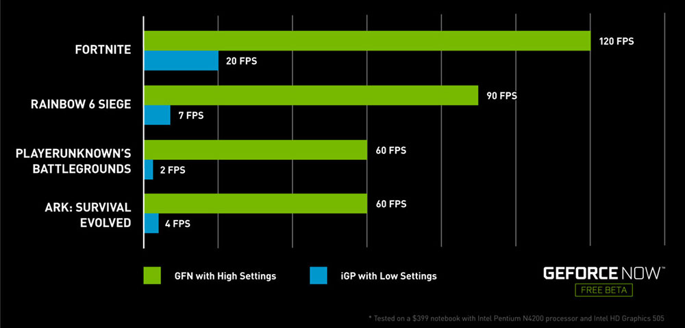 The NVIDIA GeForce NOW performance improvement