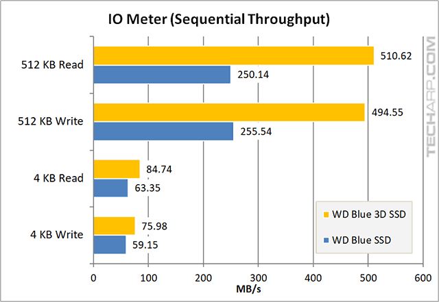 1TB WD Blue 3D SSD iometer sequential speed