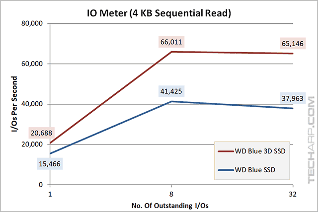 1TB WD Blue 3D SSD iops 4KB sequential read