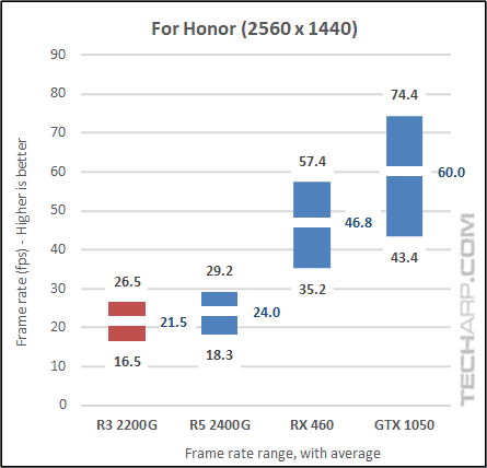 AMD Ryzen 3 2200G For Honor results