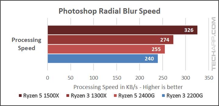AMD Ryzen 3 2200G Photoshop results