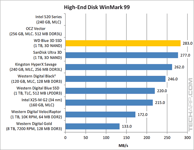 !TB WD Blue 3D SSD High-End WinMark results