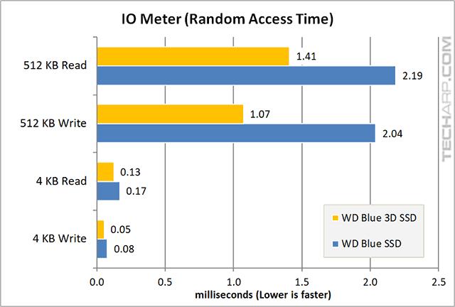 1TB WD Blue 3D SSD iometer random access