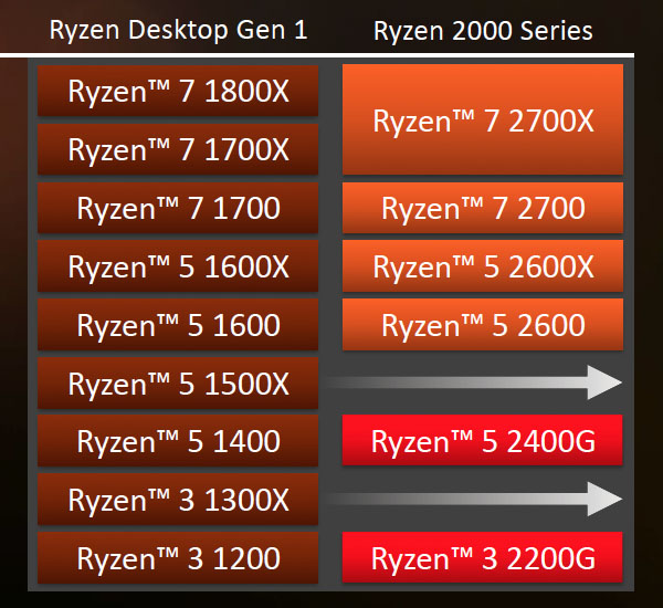 AMD Ryzen 2000 Series Stack