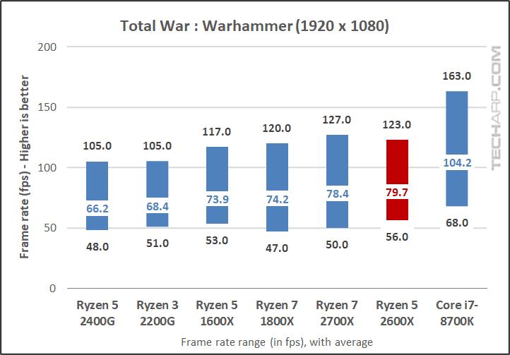 AMD Ryzen 5 2600X Warhammer results
