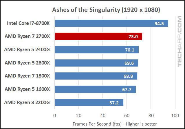 AMD Ryzen 7 2700X AOTS results
