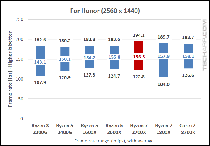 AMD Ryzen 7 2700X For Honor results