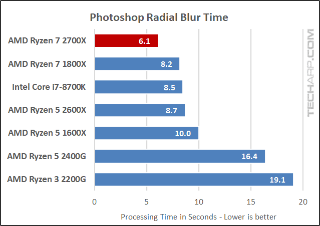 AMD Ryzen 7 2700X Photoshop results